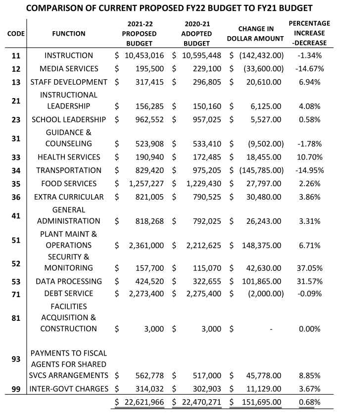 Comparison of Current Proposed FY22 Budget to Budget