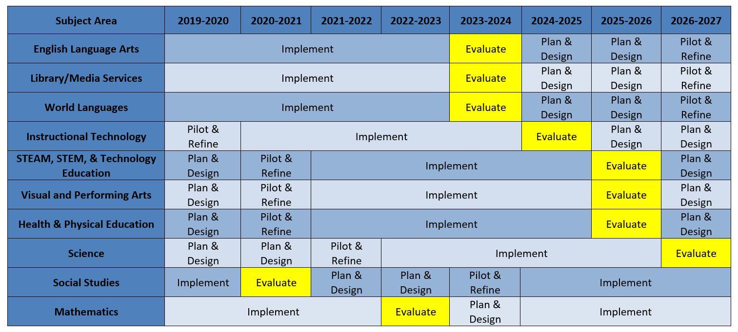 curriculum outline screenshot