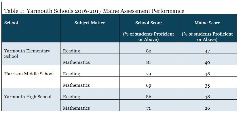 Yarmouth schools 2016-2017. maine assessment performance table