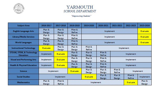 yarmouth school department curriculum table