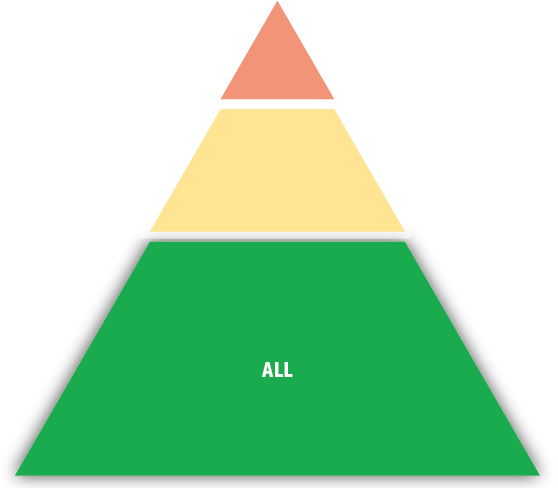 The PBIS Triangle—The green area represents Tier 1 that supports all students.