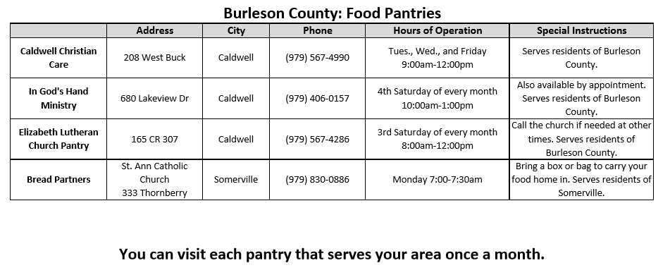 Burleson County: Food Pantries, info about several food pantries