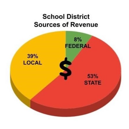 District Revenue