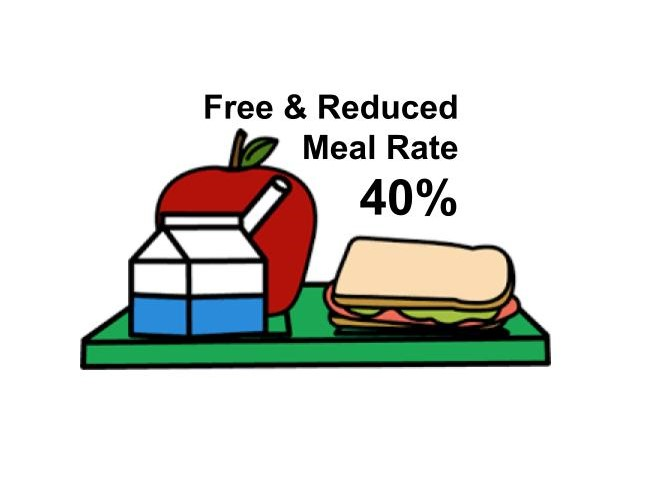 Free & Reduced Meal Rate