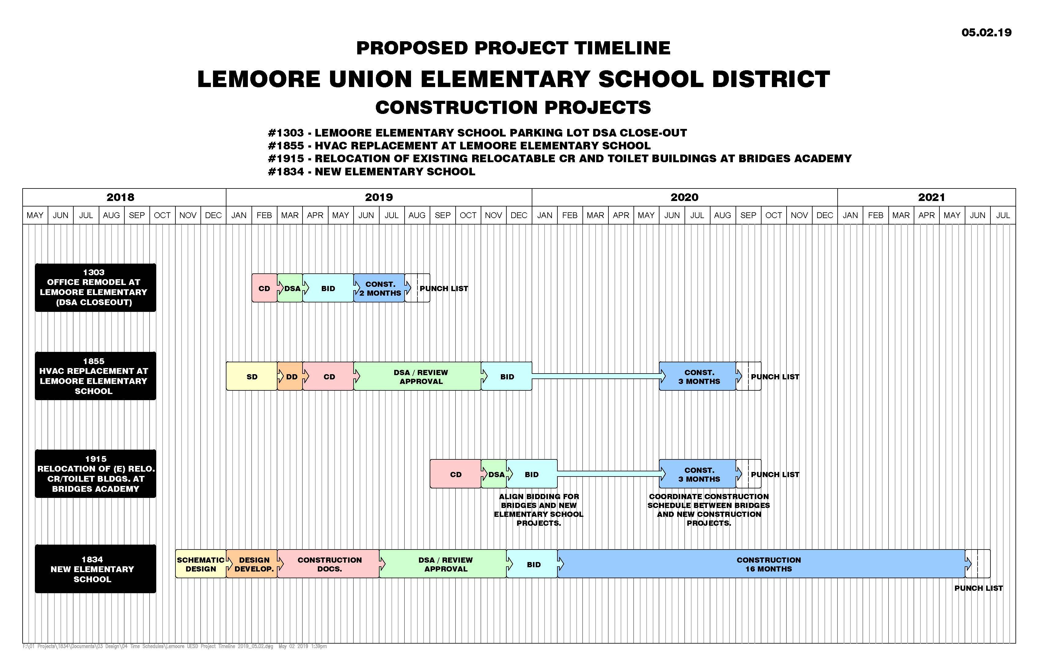 Lemoore Union Elementary School District