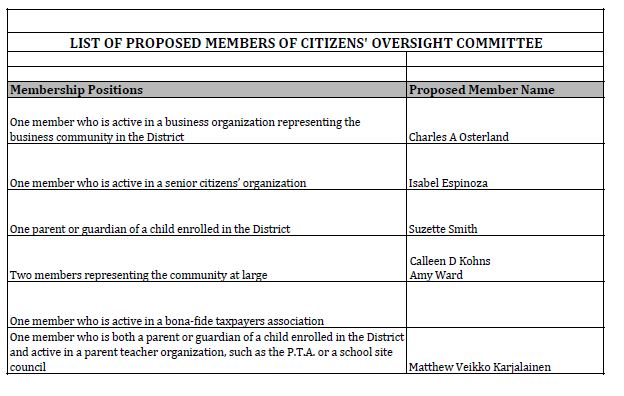 List of Proposed Members of Citizens Oversight Committee