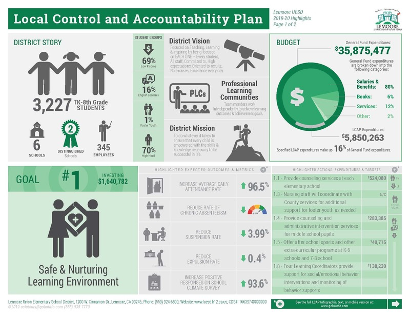 Local Control and Accountability Plan