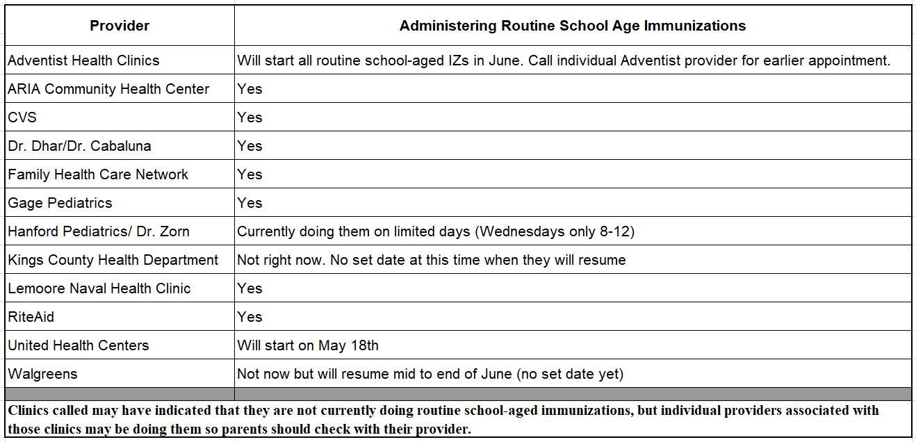 Routine School Age Immunizations