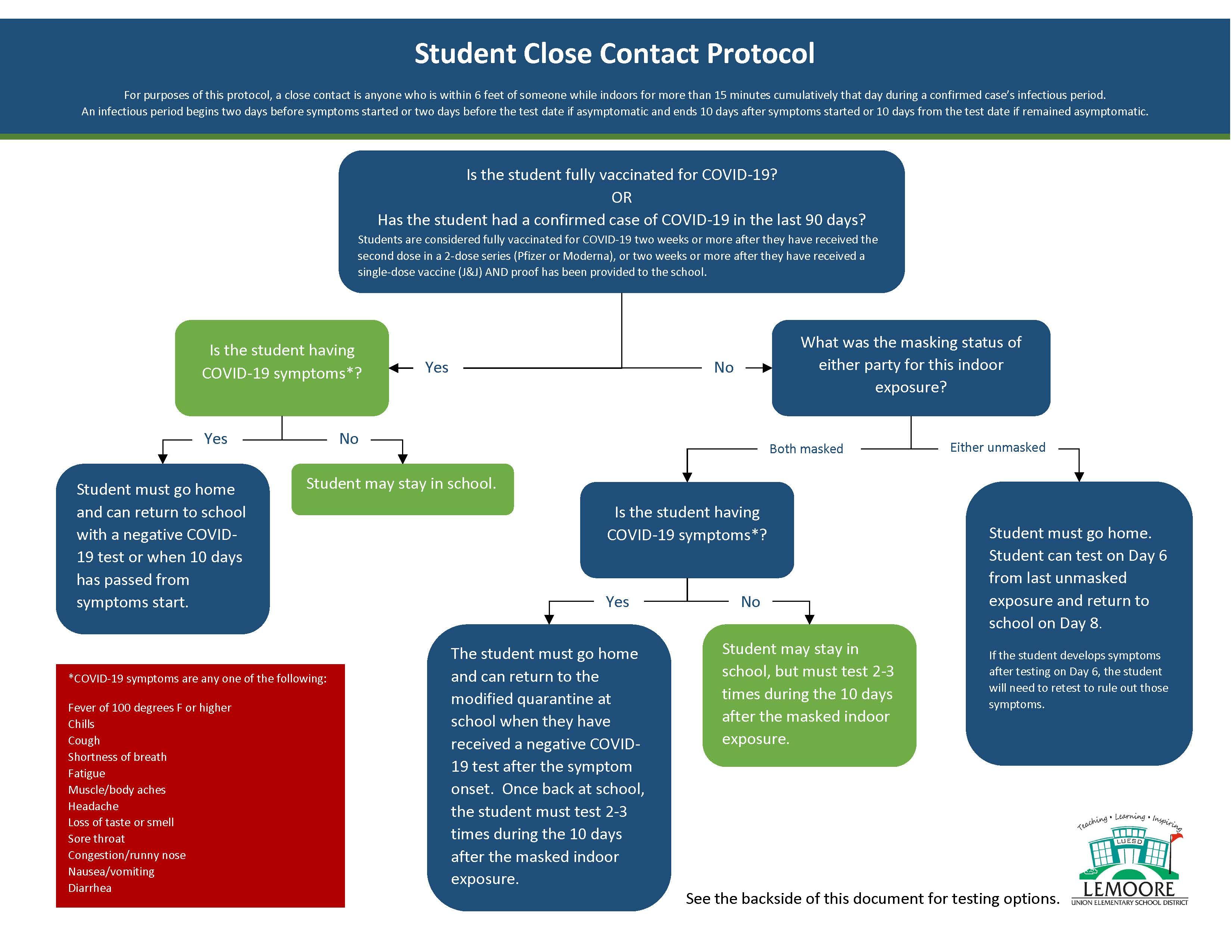 Student Close Contact Protocol