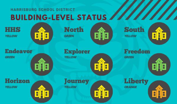 building level status