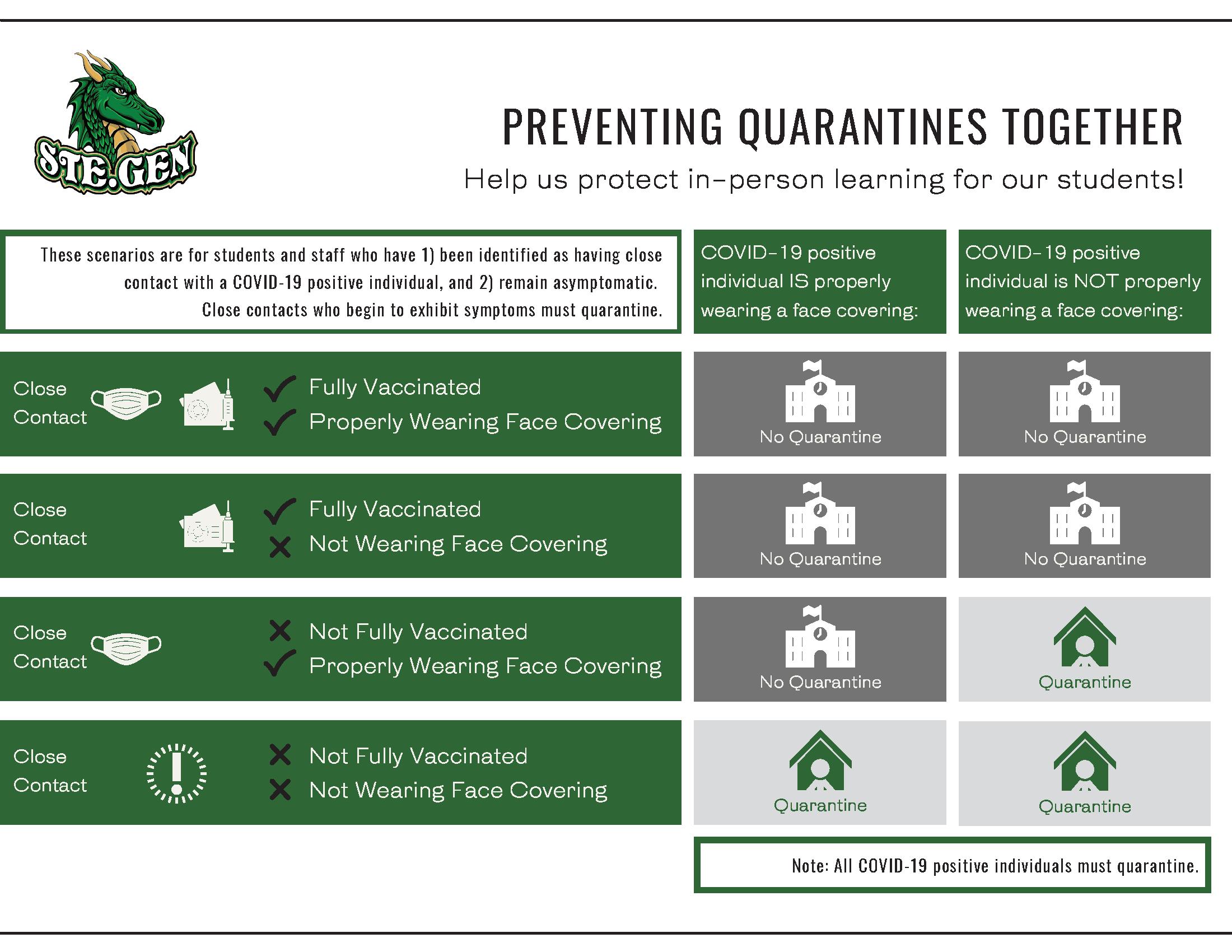 Preventing Quarantines
