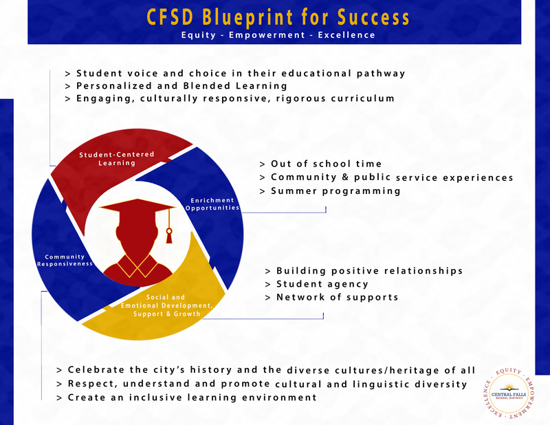 CFSD BLUEPRINT FOR SUCCESS GRAPHIC