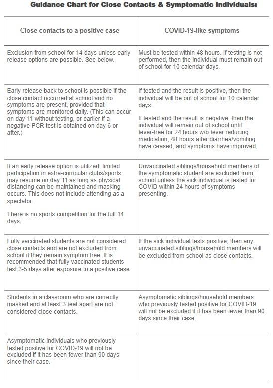 Guidance Chart