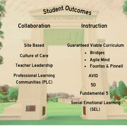 student outcomes on peace arch