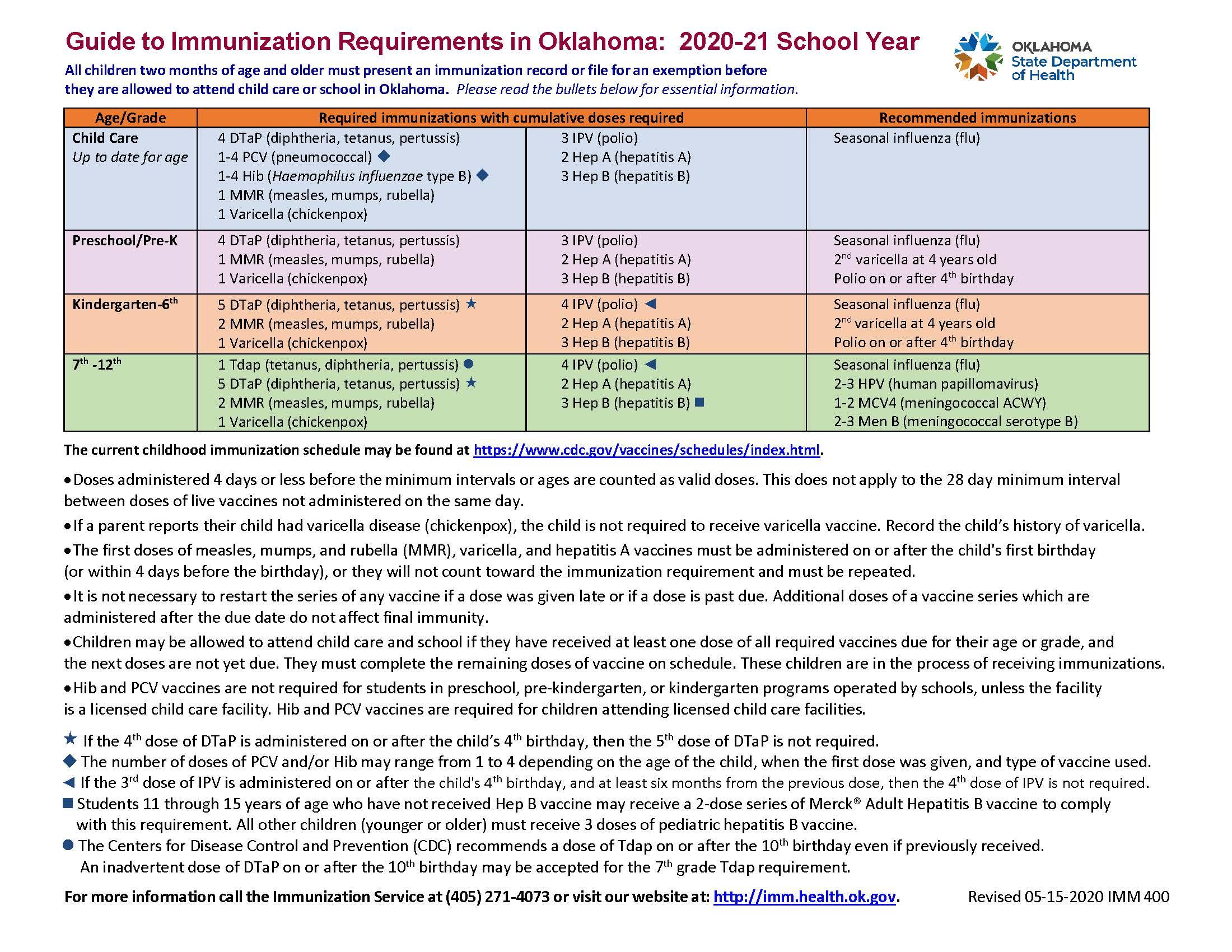 Immunization Guide for Oklahoma