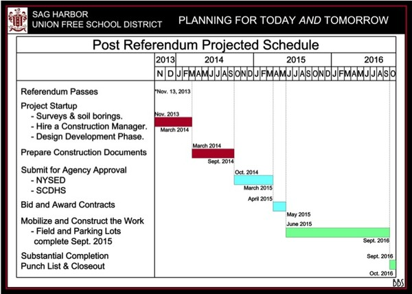 Post Referendum Projected Schedule