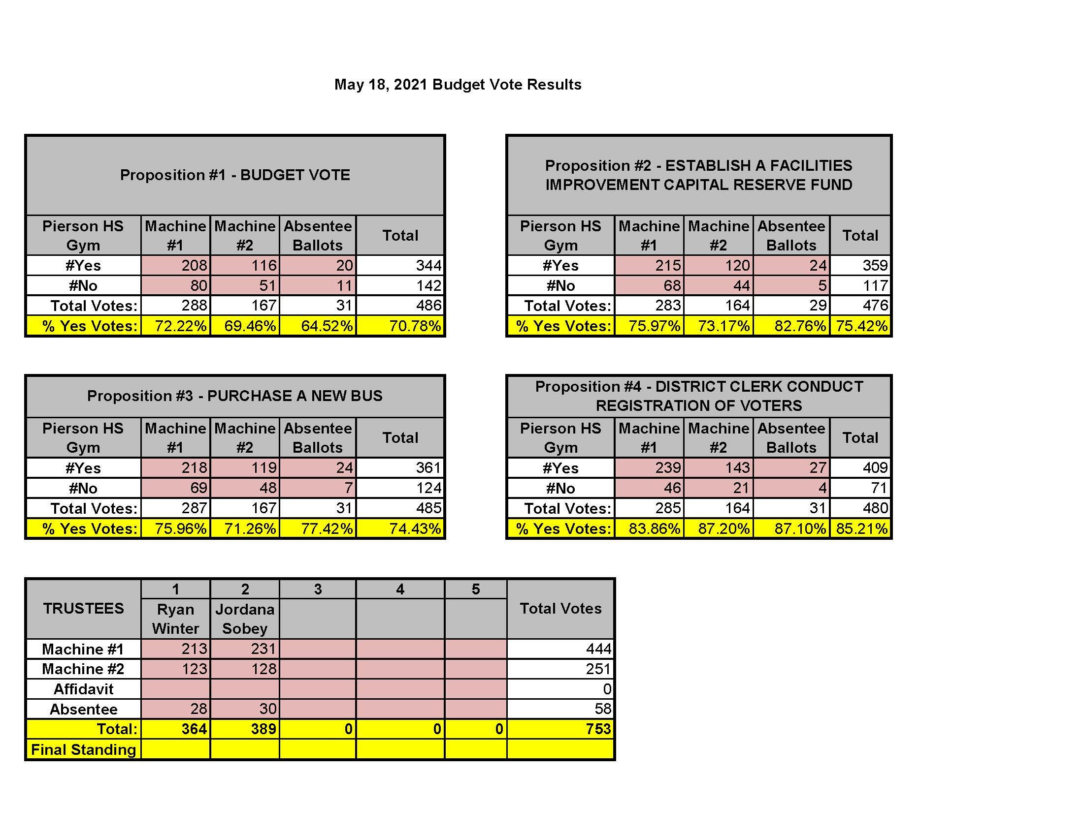 2021-2022 Budget Voter Tabulation Worksheet @05.18.2021