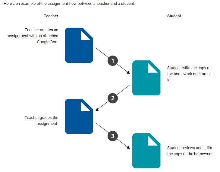 An example of the assignment flow between a teacher and a student.