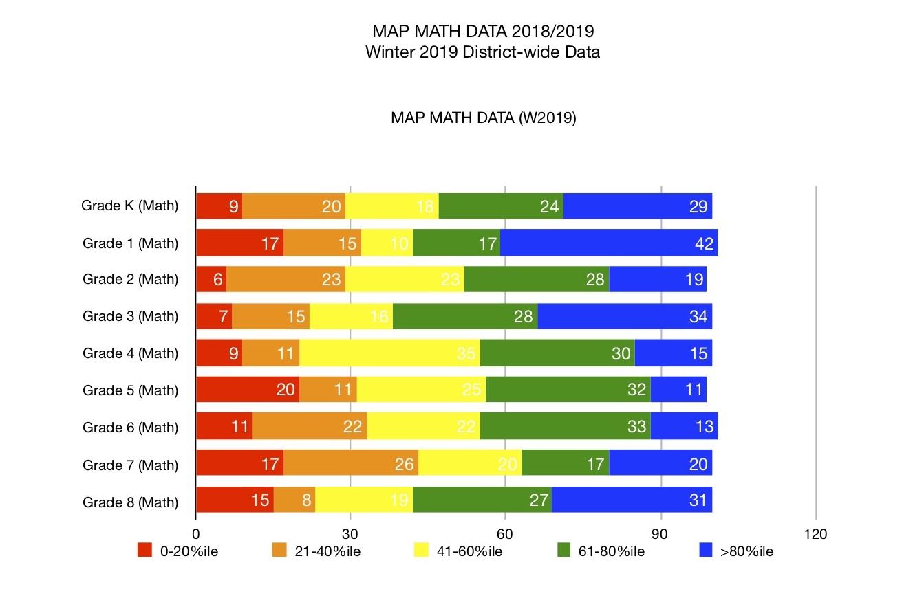MAP Math data 2018-19