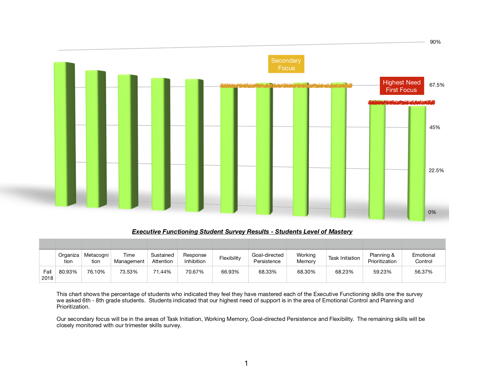 executive functioning student survey results - students level of mastery