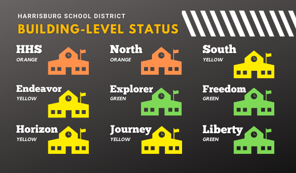 Building Level Status Information
