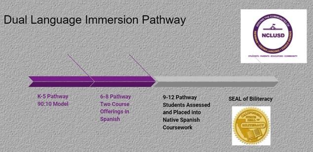 Dual Language Immersion Pathway
