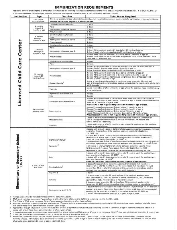 IDPH Vaccine Requirements