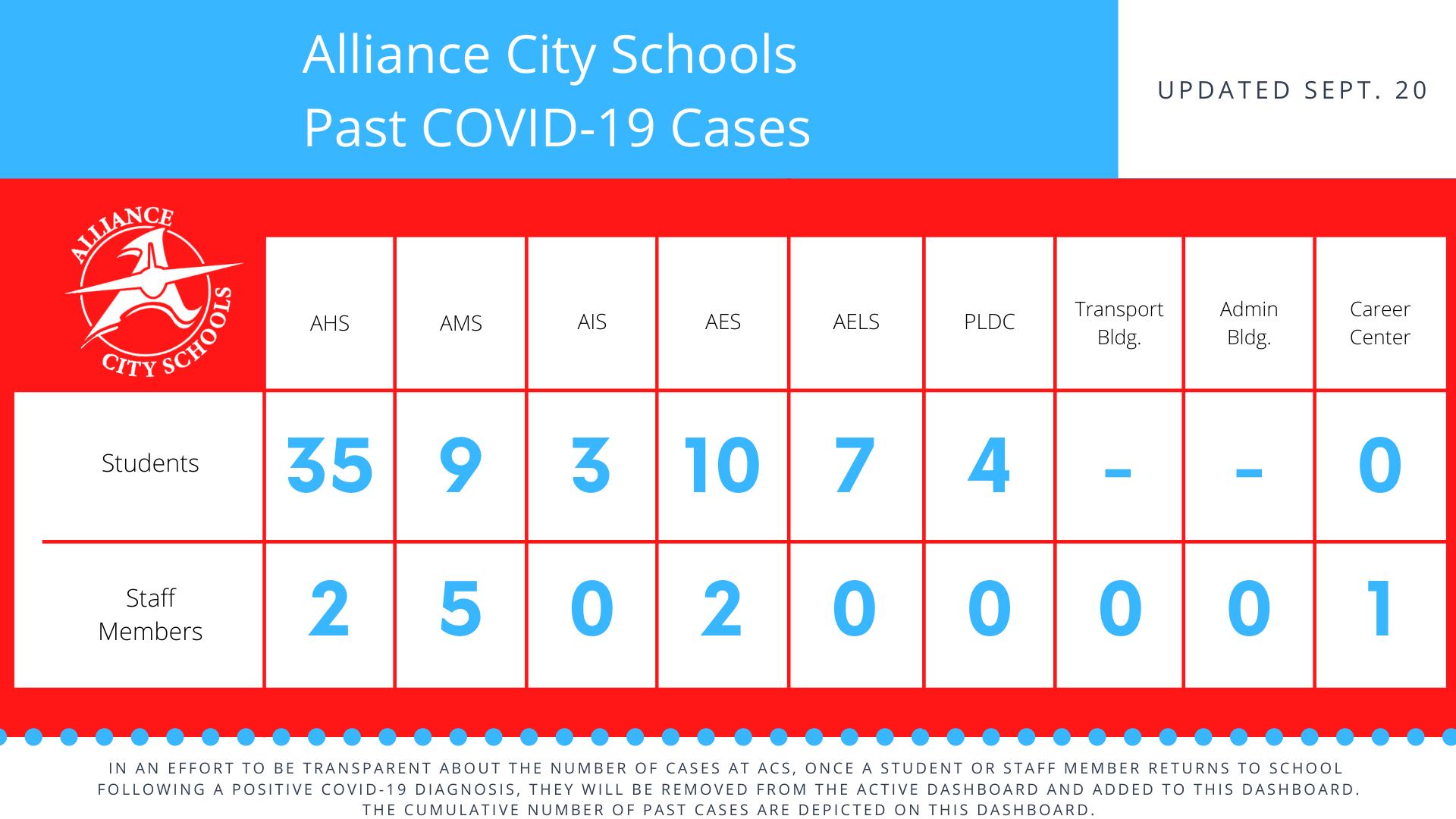 past covid cases