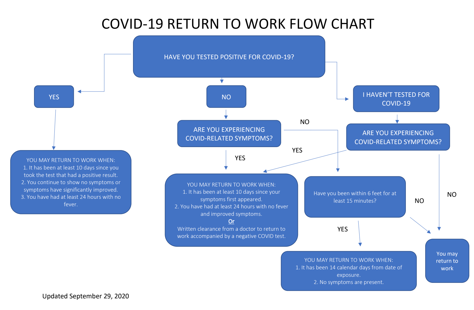 COVID-19 Return to Work Flowchart