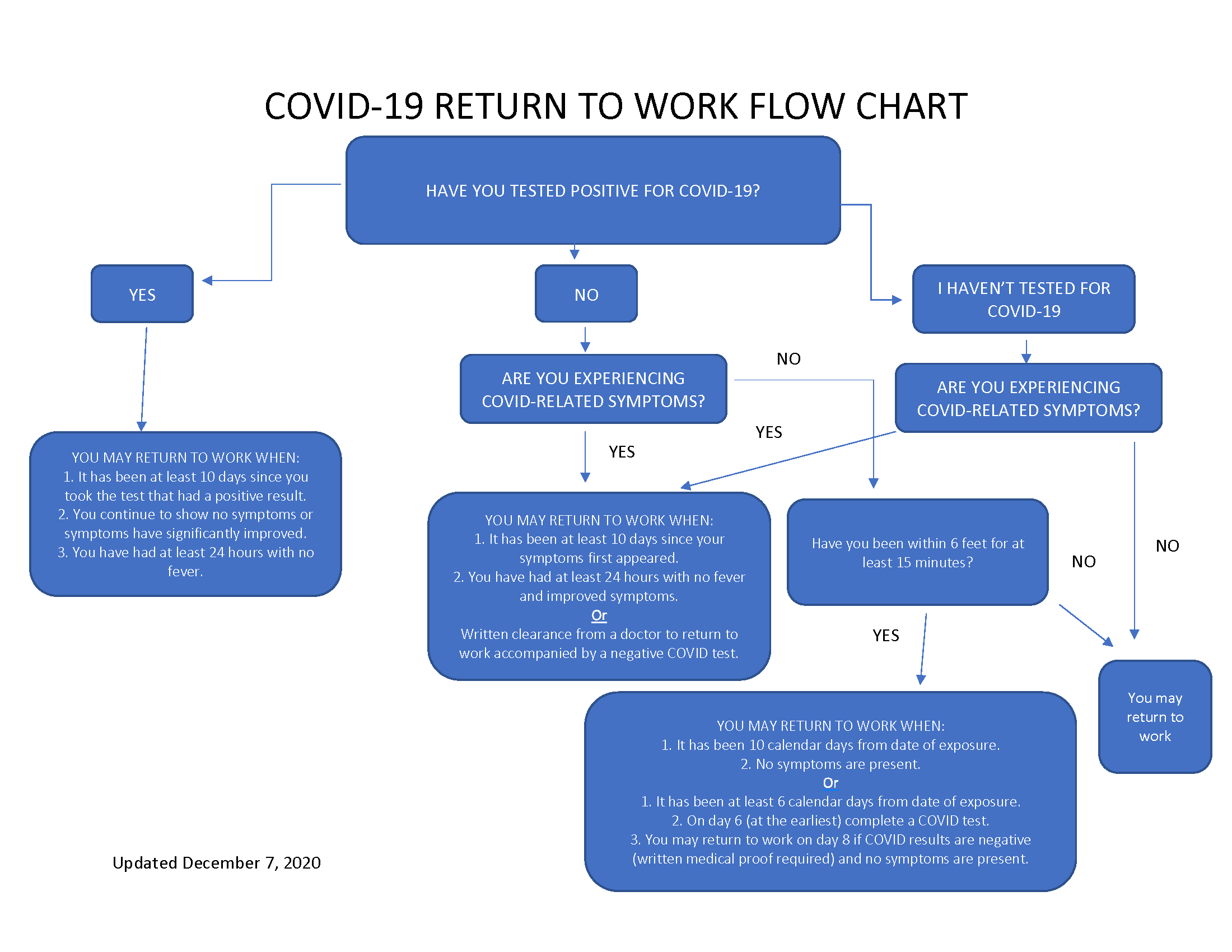 COVID-19 Return to Work Flowchart 12-7-2020