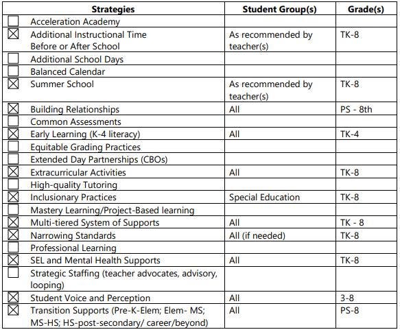 strategies-grades