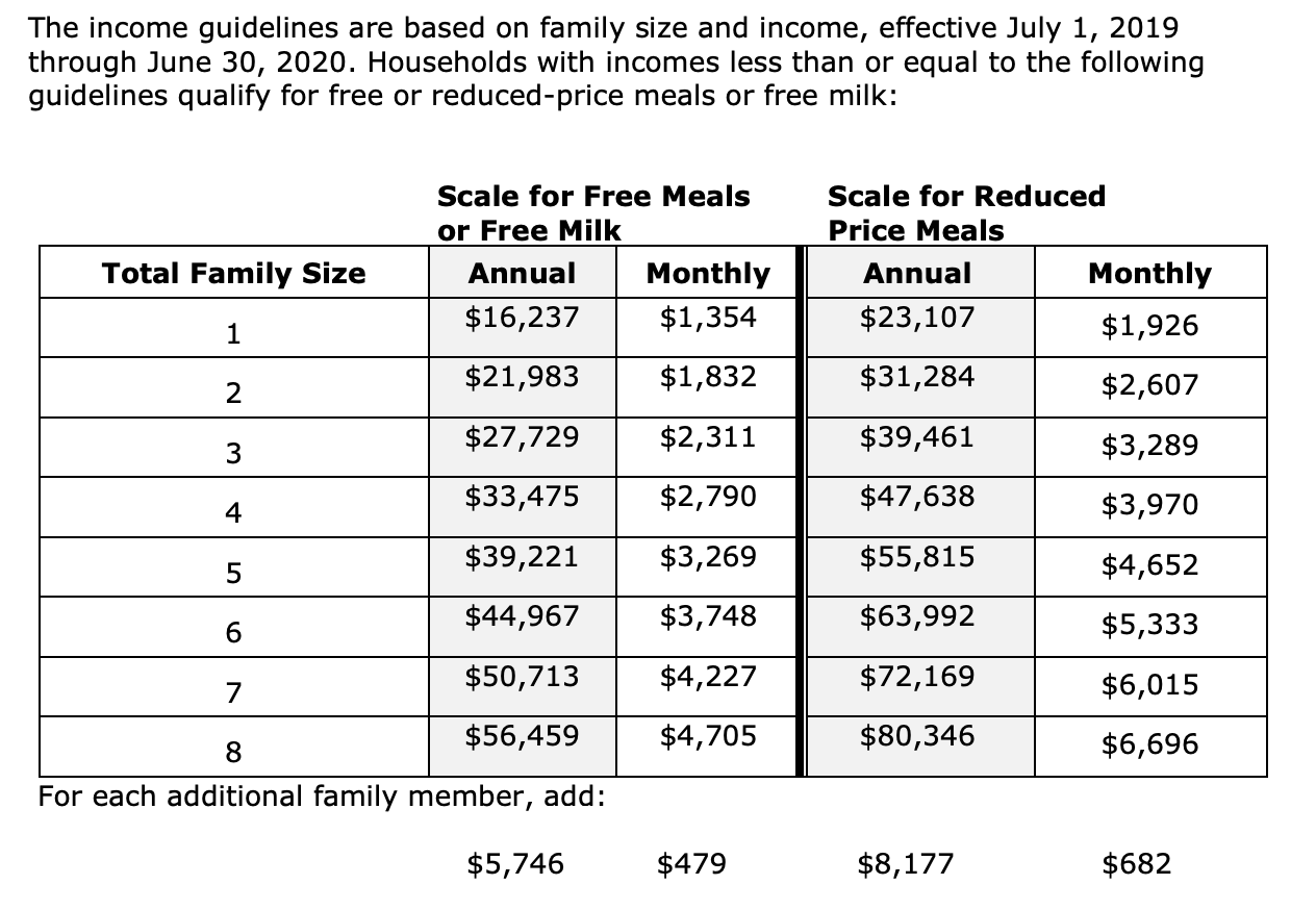 A photo of the income guidelines based on family size and income