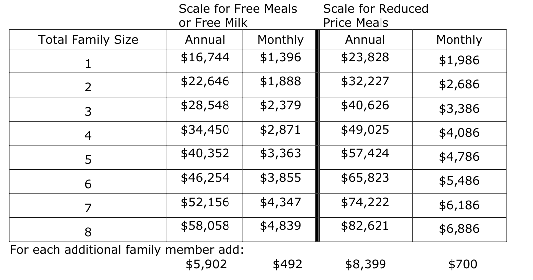 Free and Reduced Lunch Income Chart