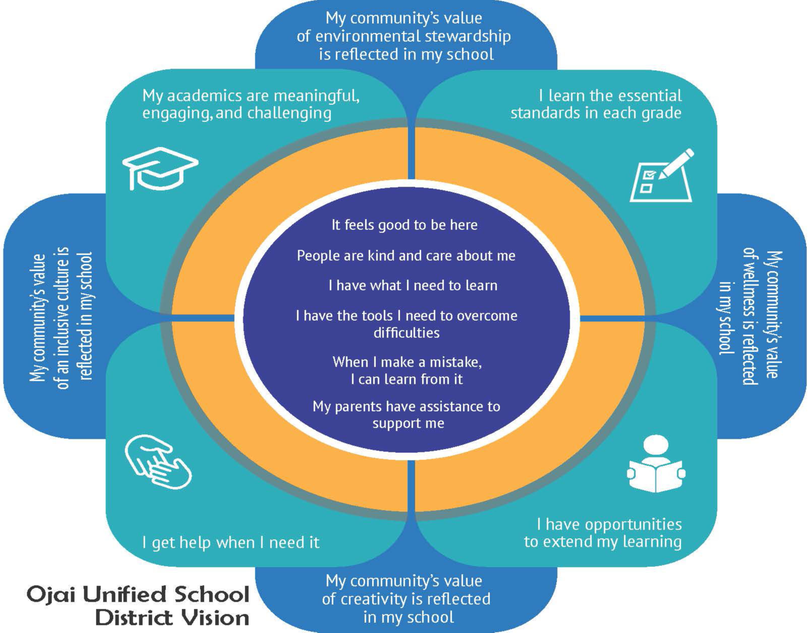 The vision of the school explained in a Venn Diagram
