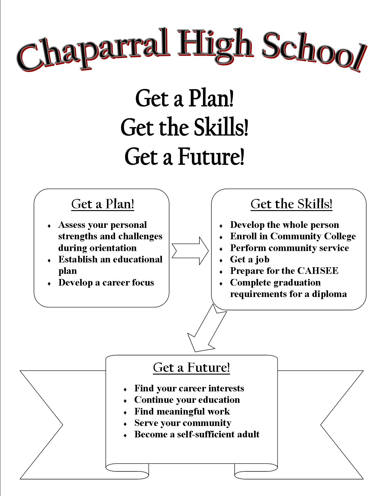 Chaparral High School, Get a Plan! Get the Skills! Get a Future!
