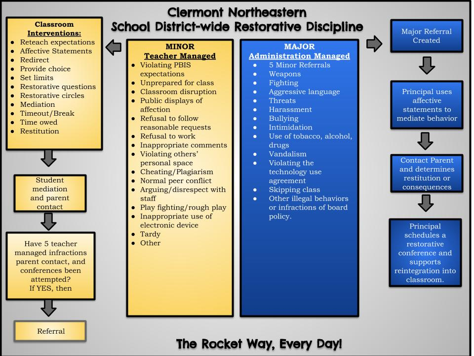 CLERMONT NORTHEASTERN SCHOOL DISTRICT-WIDE RESTORATIVE DISCIPLINE