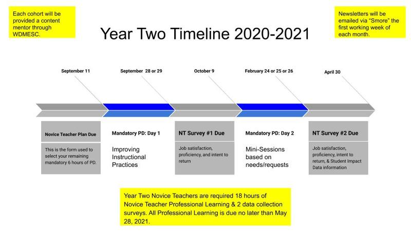 Year two timeline
