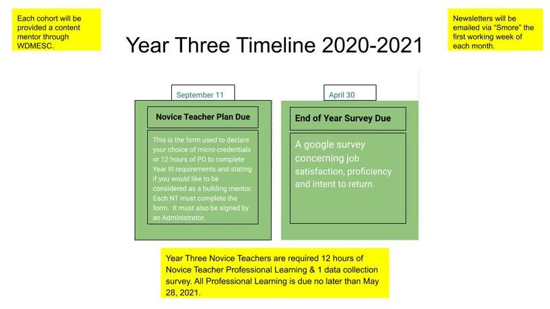Year three timeline