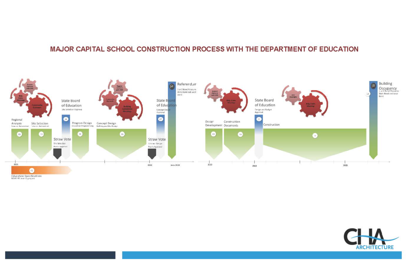 Major capital school construction process with the Department of Education