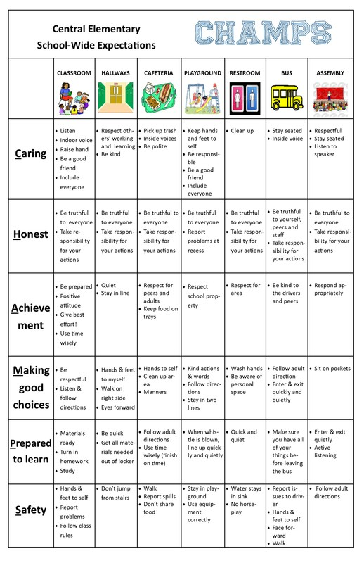 school wide expectations chart