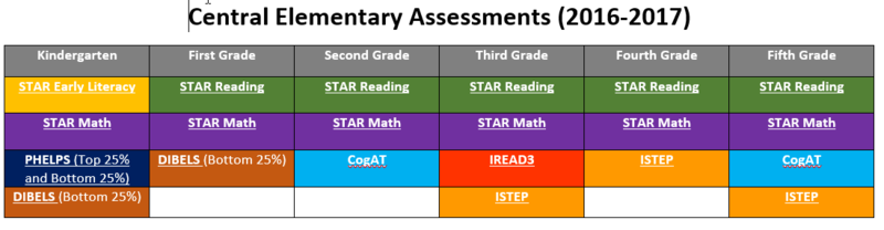 central elementary assessments 2016--2017 chart