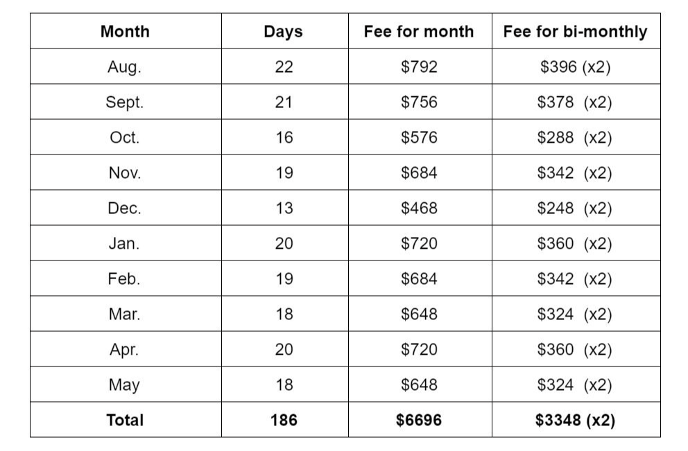 Table of weekly full-day tuition