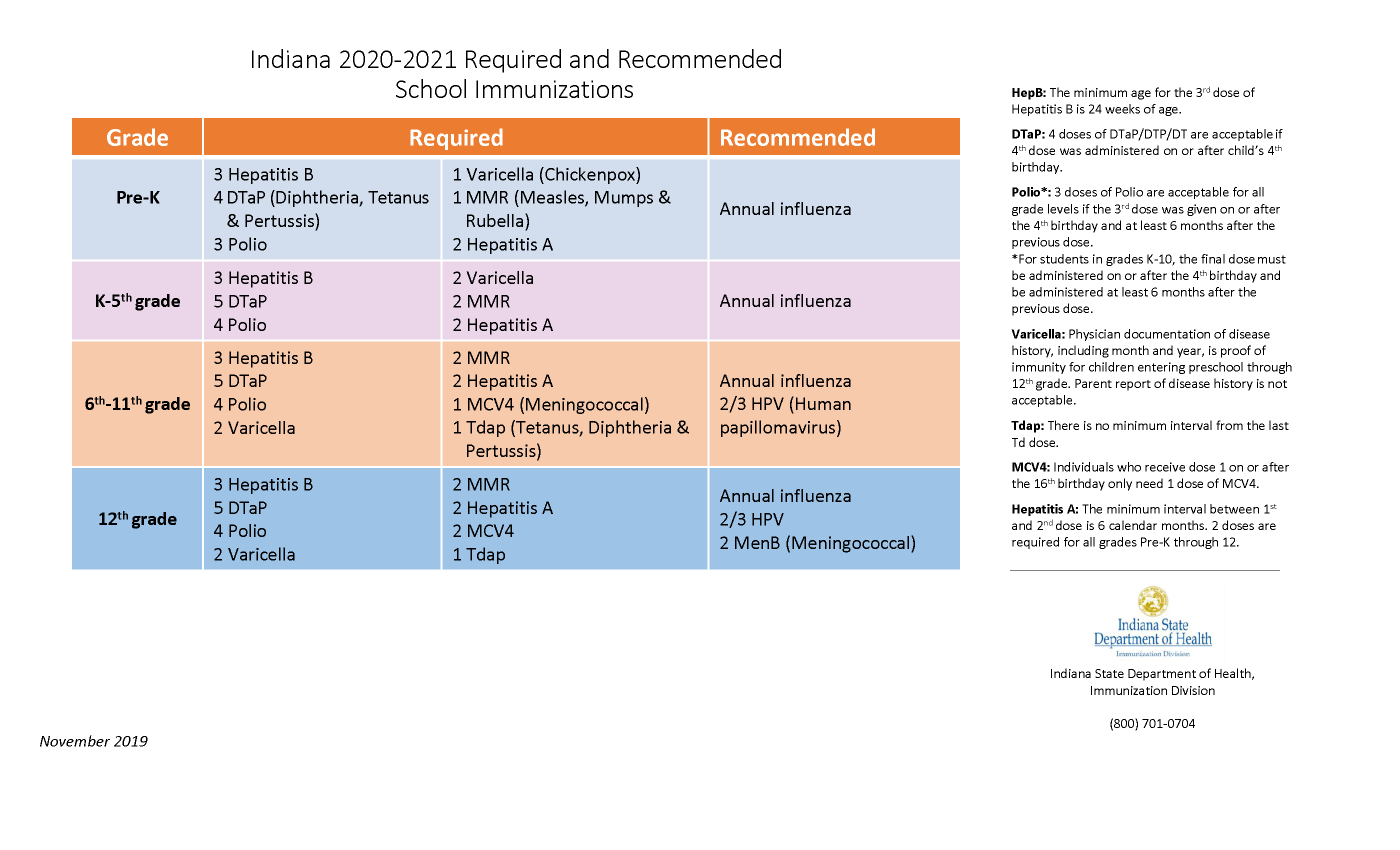 Required and Recommended Immunizations: 2020-2021