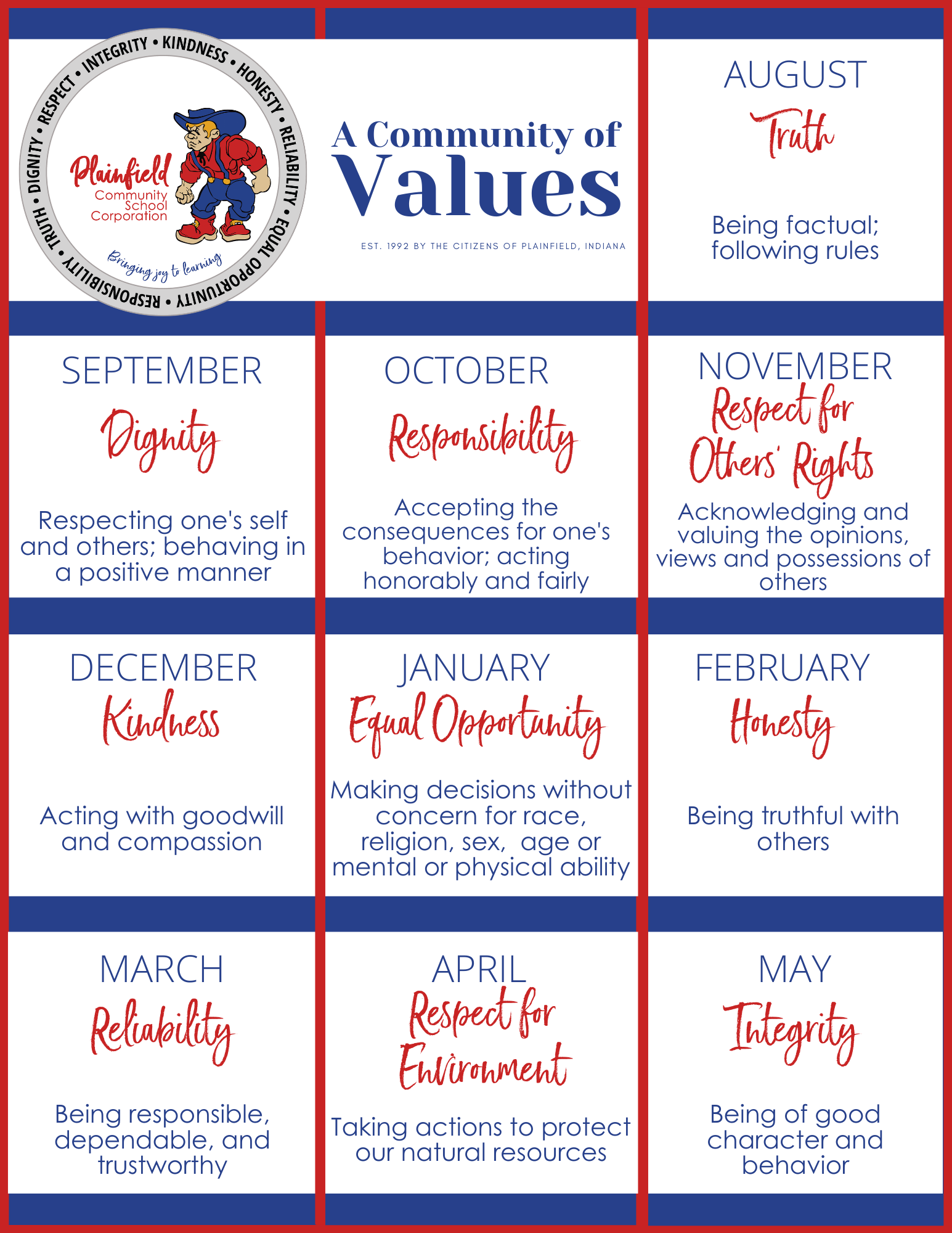 Monthly community values for Plainfield