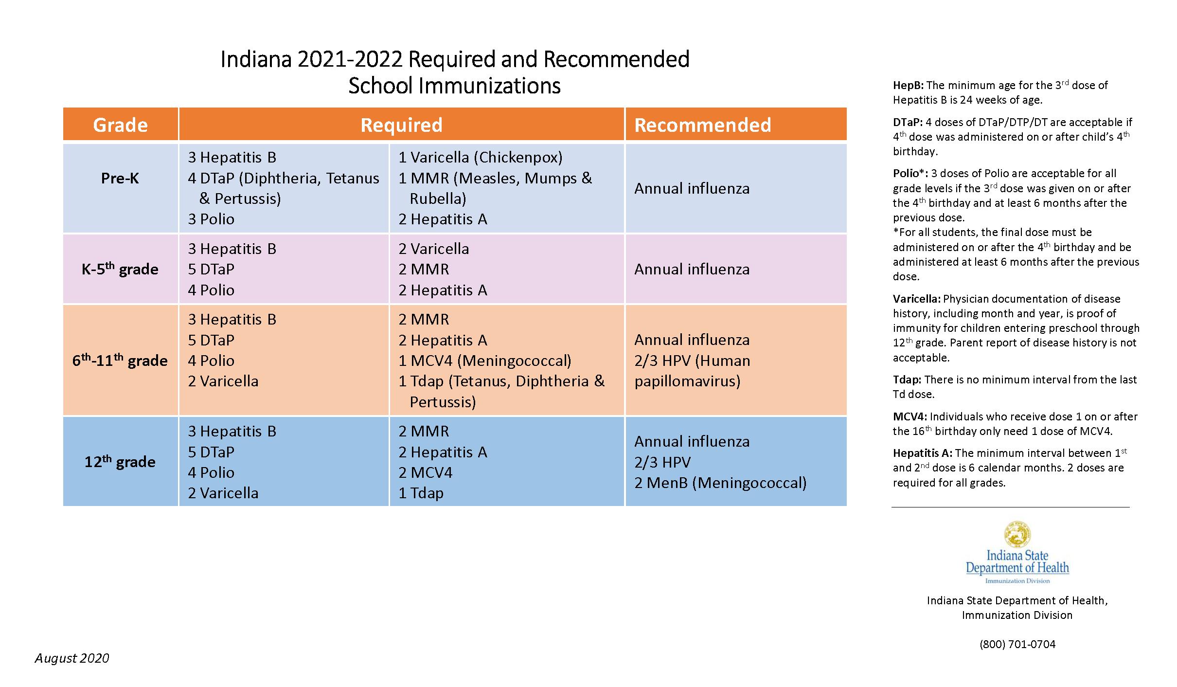 2021-2022 Student Immunization Requirements