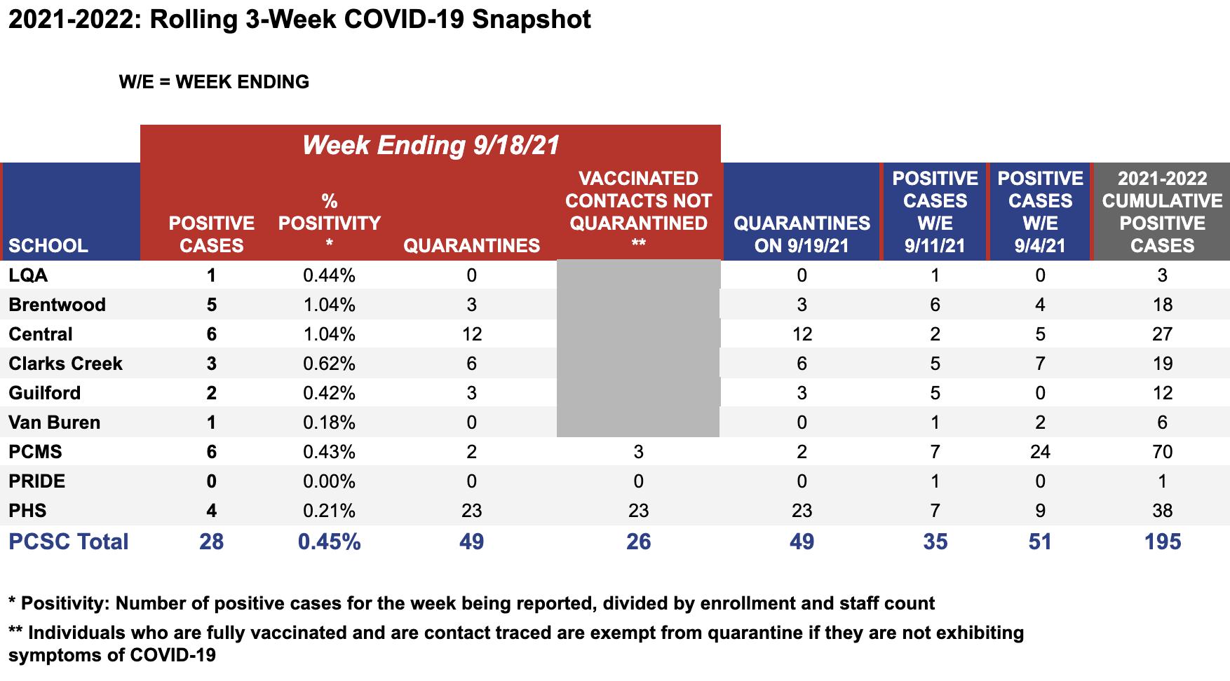 COVID-19 Weekly Snapshot for week ending 9-19-21