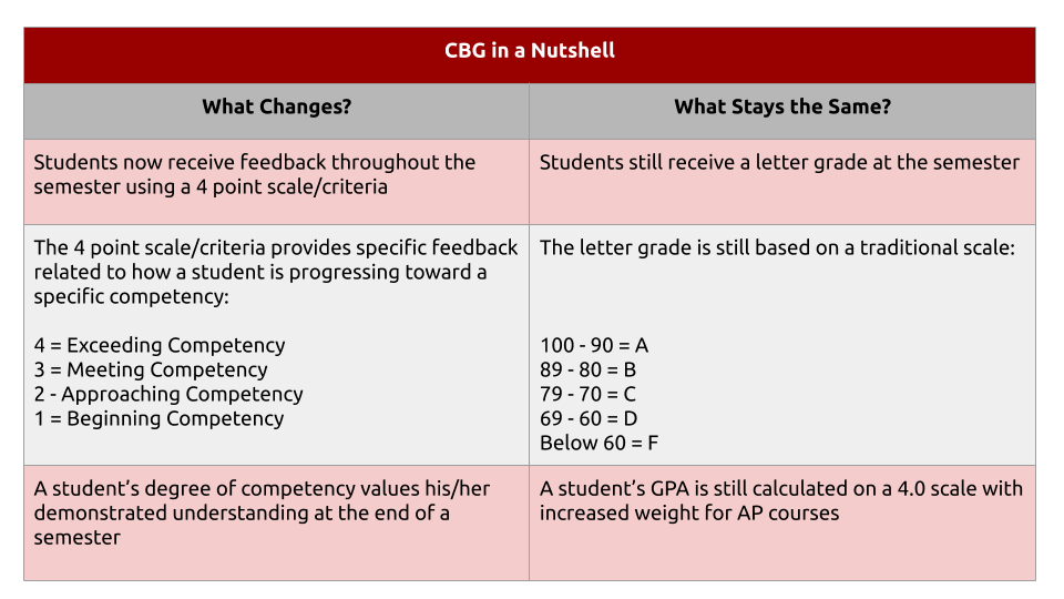 What is Competency Based Grading? - info