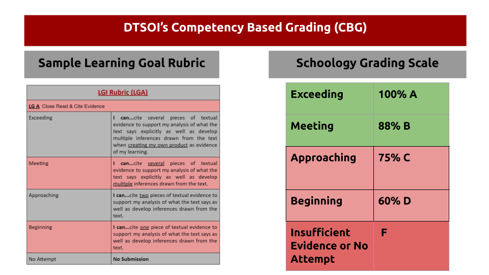 What is the Grading Scale? - Info