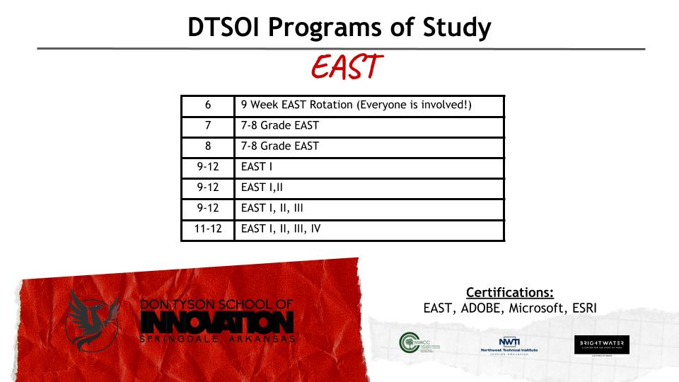 EAST info
