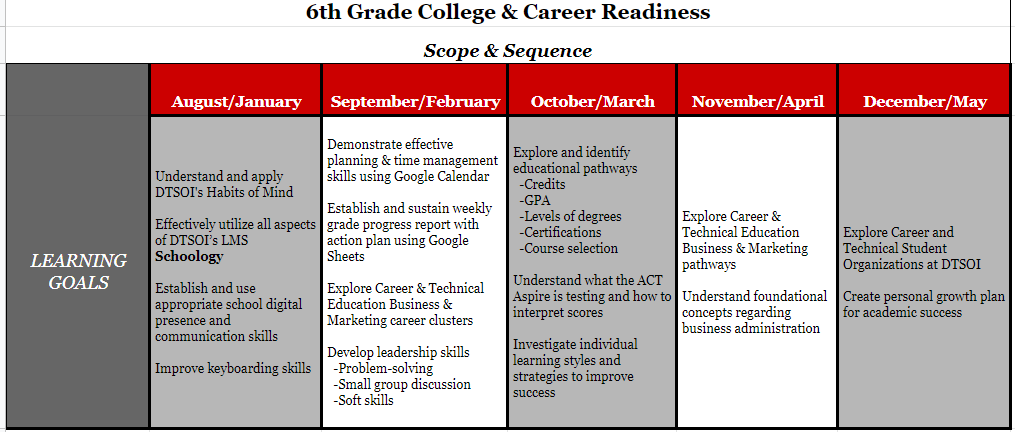 6th Grade College and Career Readiness